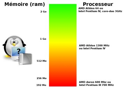 :matos:schema_puissance_cpu_ram_video_400x300.jpg