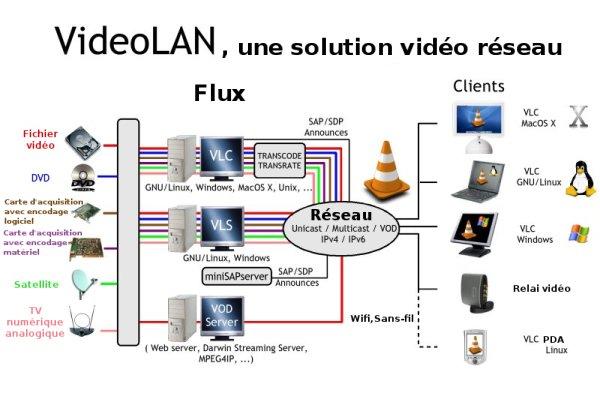 :video:lecteurs:schema_fr_vlc_streaming_600x420.jpg
